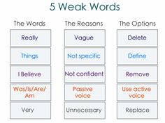 We have a seemingly infinite supply of words to choose from. So don't settle for using these 5 weak words that can sabotage your writing and your message. Writing Help, Writing Prompts, Writing Tips, Scientific Writing, Academic Writing, Active And Passive Voice, Sentence Structure, What To Use, Words To Use