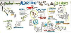 Great Illustration [by @KirkDBorne] about The #MachineLearning Paradigm @minervas_muse #AI