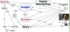 Mindmap about storytelling insight