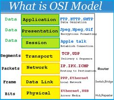 In this Article you will learn what is OSI Model (Open system interconnection model) have 7 layer each layer is responsible for data communication Computer Basics, Computer Coding, Computer Technology, Computer Programming, Computer Science, Computer Tips, Computer Forensics, Programming Languages, Networking Basics