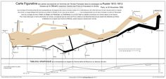 graph showing the change in size of Napoleons army in Russia