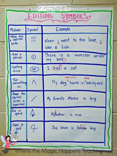 A list of essential anchor charts to do with students for the beginning of the year. Growth mindset, math, reading, writing anchor charts to get your beginning of the year routines going and a  reading strategies freebie.