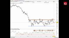 EUR/USD 31/05/2016