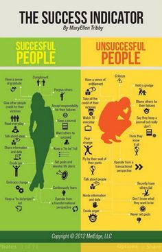Characteristics of #successful people - something to think about. To your #success!
