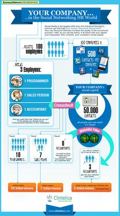 Company Facts Infographic | HowtouseemployeepersonalnetworksforefficientHR_4f7dc05094b7d