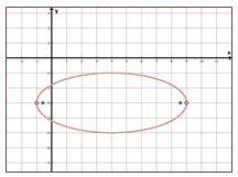 Ellipse - Write Equation