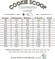 Cookie Scoop Size Chart- Calculate Tablespoons, Ounces