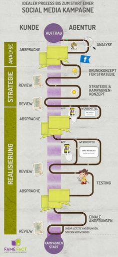 Infografik zum Prozess bis zum Start einer Social Media Kampagne