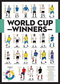 World Cup Winners 1930 - Football Poster Art Illustration including Pele, Maradona, Ronaldo, Mbappé and their national team kits Ronaldo, Brazil World Cup, Fifa World Cup, Soccer Fans, Football Players, Art Football, Time Do Brasil, Eric Cantona, Image Foot