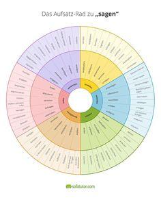 Tower Wheel to Feelings - Schule/Lernen Book Writer, Writing A Book, Writing Tips, Writing Prompts, Kindergarten Portfolio, German Grammar, German Language Learning, Learn German, School Hacks