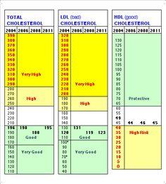 Cholesterol Numbers Range Chart