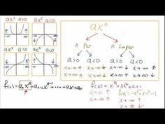 Funciones polinomiales - Comportamiento en el infinito