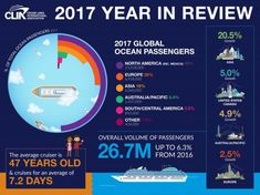 Cruise Lines International Association has updated the official global cruise industry numbers confirming 2017 ocean cruise passenger growth and another positive year for the cruise industry. Canada States, United States, Central America, North America, Ocean Cruise, Infographic, Asia, Cruises, Europe