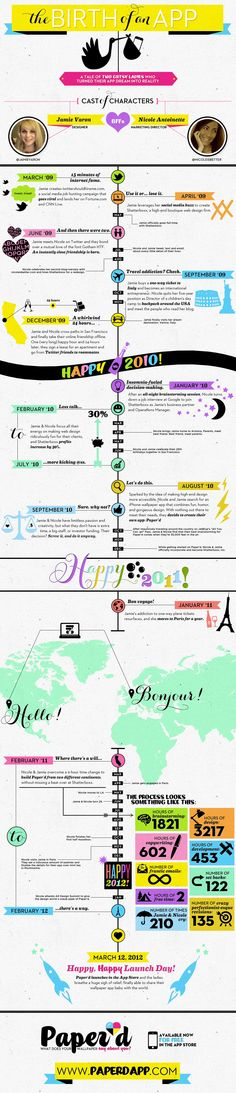 Loove this info graphic from Jamie Veron