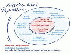 Abb.: Kriterien einer Depression (Oliver Stumpf/ pool-x.de)