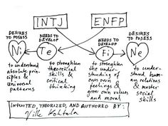 Why INTJ's and ENFP's need each other (my bff is an enfp)