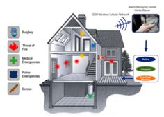 Get your home secured with the best home security systems, through home security system reviews find out which security system is the best for you.