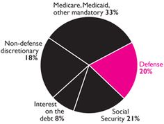 Defense = 20% of U.S. Budget?: This pie chart is the government view of the budget. The U.S. Government says that military spending amounts to 20% of the budget, the Center for Defense Information (CDI) reports 51%, the Friends Committee on National Legislation (FCNL) reports 43%, and the War Resisters League claims 54%. Why the variation? Go to http://www.warresisters.org/pages/piechart.htm for a DIY guide to fudging the numbers of a national economy.
