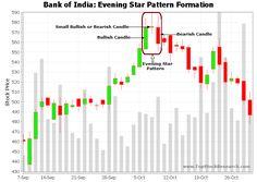 Kuvahaun tulos haulle star doji Tr 4, Bank Of India, Star Patterns, Chart