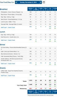 MyFitnessPal Low Carb Diary with Net Carbs Column Calculated: http://www.travelinglowcarb.com/14900/week-two-challenge/