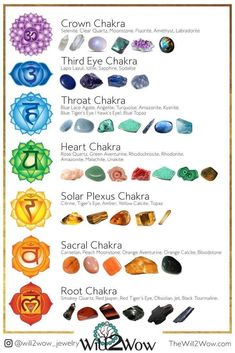 Twelve ways to Chakra Healing - Stephanie Goudreault Let Psychic Belinda help you to clean and balance your Chakras. Order your Chakra Balancing online. Chakra System, Crystals And Gemstones, Stones And Crystals, Stones For Chakras, Reiki Stones, Gem Stones, Art Chakra, Essential Oils For Chakras, Chakra Symbole