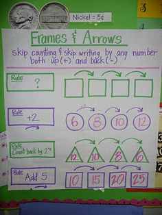Math Anchor Chart...Frames and Arrows for counting up and back