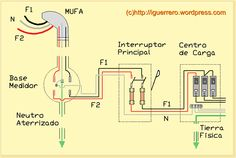 CONTROL LUMÍNICO E INSTALACIONES: Instalaciones eléctricas residenciales Basic Electrical Wiring, Massage Her, House Wiring, Electrical Installation, Electronic Engineering, Weird Science, Techno, Tips, Victor Hugo