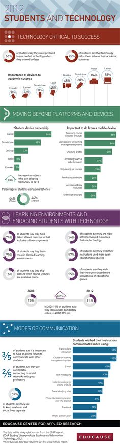 Infographic on students and technology, is it really critical to their success?