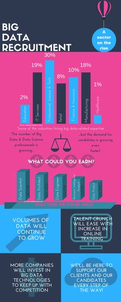Our latest #infographic on Big Data Recruitment! Keep up to date and follow…
