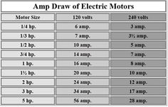 amp draw for motor