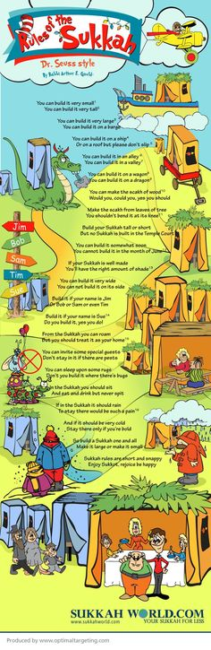 rules of the sukkah infographic FREE Sukkah Banner Printables: Rules of the Sukkah + Ushpizin
