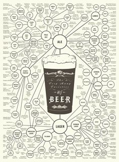 Beer Varieties chart - great gift for a beer connoisseur.