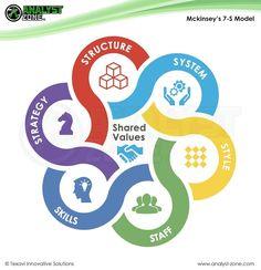 Business Analyst, Change Management, Squad Goals, S Models, Resume, Innovation, Learning, Interior, Organization