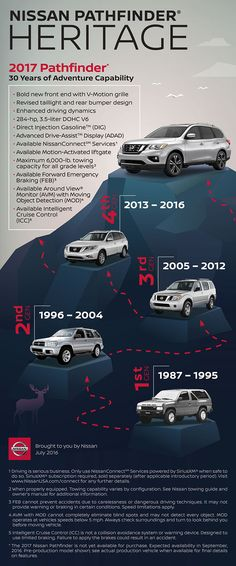 Nissan Pathfinder has an amazing heritage as one of the modern pioneers in the SUV segment, with more than 30 years in the marketplace. The 2017 Nissan Pathfinder ups its adventure-ready credentials with aggressive new exterior styling, increased power and towing capability, and advanced driver assistance features. Following are two infographics giving an overview of the 2017 model and Pathfinder's history. http://www.metronissanredlands.com/