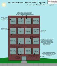 An INTP who did her research — intp-interactions: An apartment of the MBTI types...