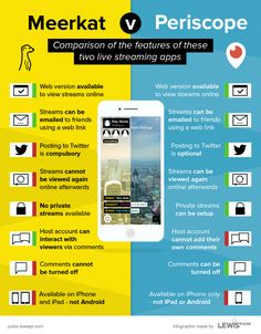 Meerkat vs. Periscope. Comparison of features of these 2 live streaming apps