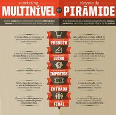 Qual a Diferença entre Pirâmide Financeira e Marketing Multinível