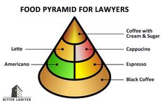 Food Pyramid for Lawyers - Bitter Lawyer … Law School Humor, School Jokes, Lawyer Humor, Job Humor, Memes Humor, Law Office Decor, Legal Humor, Law Quotes, Food Pyramid