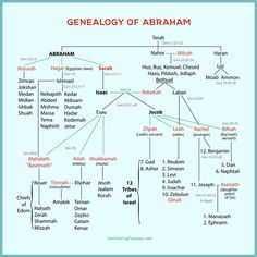 Bible Teachings - Chart of the Genealogy Of Abraham Abraham s Family Tree - Bible Study Notebook, Bible Study Tools, Scripture Study, Bible Family Tree, Family Trees, Genesis Bible Study, Bible Timeline, Bible Mapping, Bible Notes