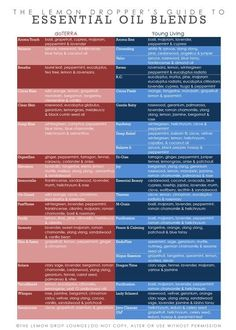 Essential Oil Blend Comparison chart. DoTerra and Young Living