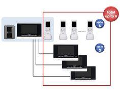 Panasonic Video Intercom by Technomax
