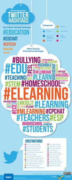 Word Clouds: Can reflect to students how their perceptions allign with others.   Example: Twitter #hashtags for Educators.