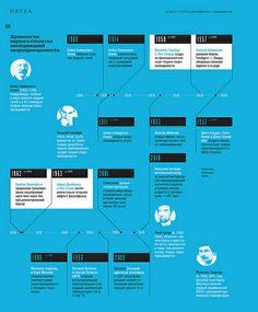 Infographic about superconductivity   Продвижение сайта ! Эксклюзивный сервис от компании SEOBCN мы находимся в Барселоне http://nensi.net/trust_sites/