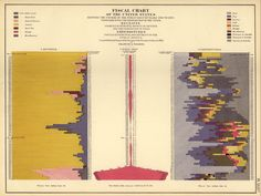 Fiscal chart illustrating the US public debt by year, from 1789 to 1870.