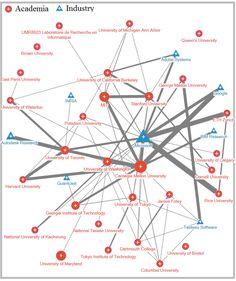Визуализация сотрудничества Индустрии и Академии на примере соавторства докладов для UIST