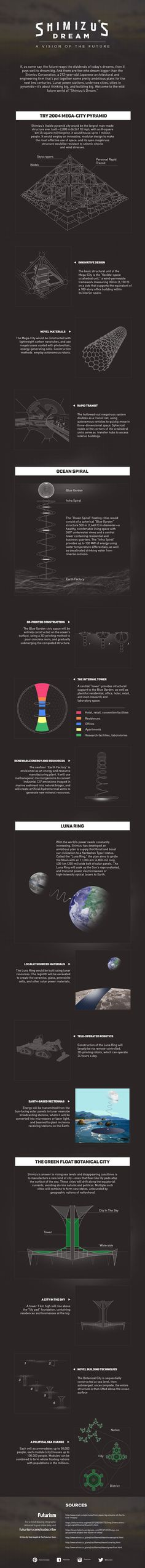Shimizu's Dream: A Vision of the Future [INFOGRAPHIC]