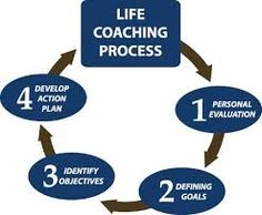 Life Coaching helps you to improve your business skills. best life coaching in hawaii: http://www.vinomehtaassociates.com/