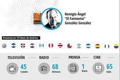 Grupo Albavisión: un Fantasma en toda América latina   Tiempo Argentino   Tiempo Argentino Money Laundering, Latin America, Group, Argentina