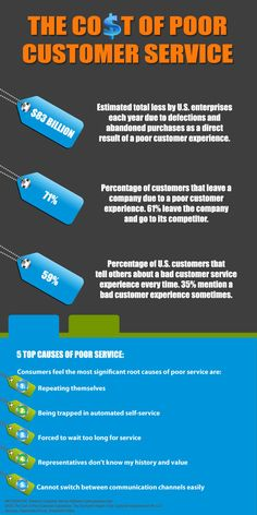 Infographic - The Cost of Poor Customer Service Customer Service Quotes Funny, Poor Customer Service, Excellent Customer Service, Customer Experience, Customer Support, Business Motivation, Business Quotes, Family Motivational Quotes, Family Quotes