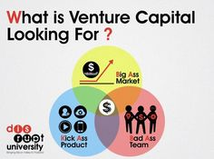 What is Venture Capital Looking For?  This is the answer simplified.  Love it!